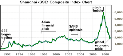 shenzhen stock exchange diagram 1999 gmc sierra headlight wiring the consequences of coming crash in chinese market 400px shanghai composite index