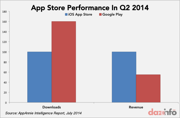 Apple vs Google Play Store App