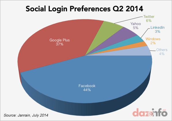 Facebook . Fb Leapfrogs Google In Social Login Arena With 44 Share