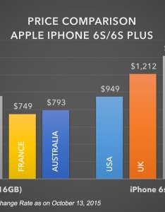 Apple iphone  plus price comparison also in india marketing genius or madness dazeinfo rh