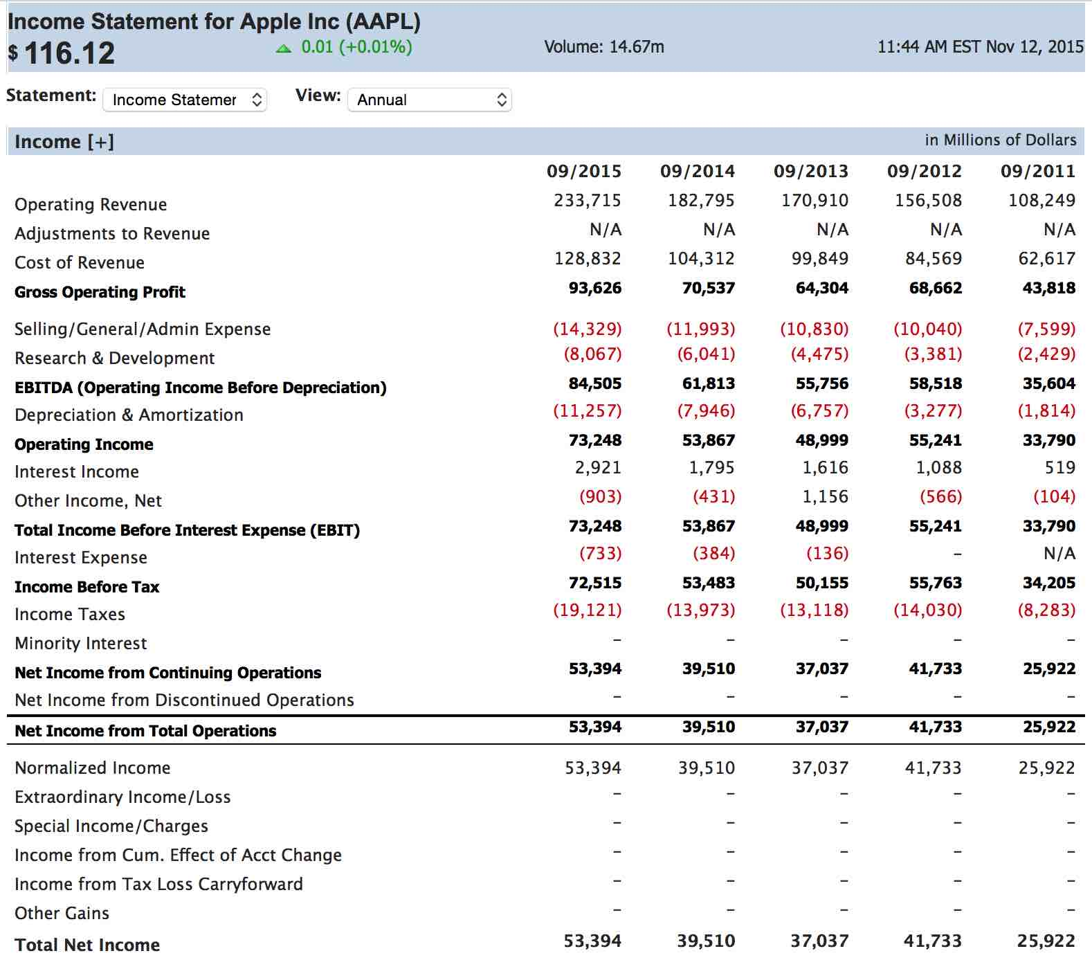 Simple Income Statement Example Simple Income Statement