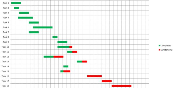 Sample It Project Gantt Chart