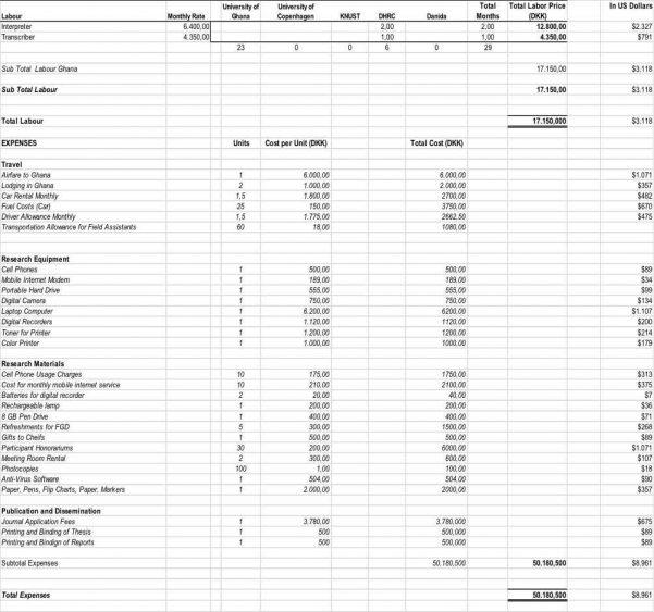Sample Personal Budget Spreadsheet Budget Spreadsheet