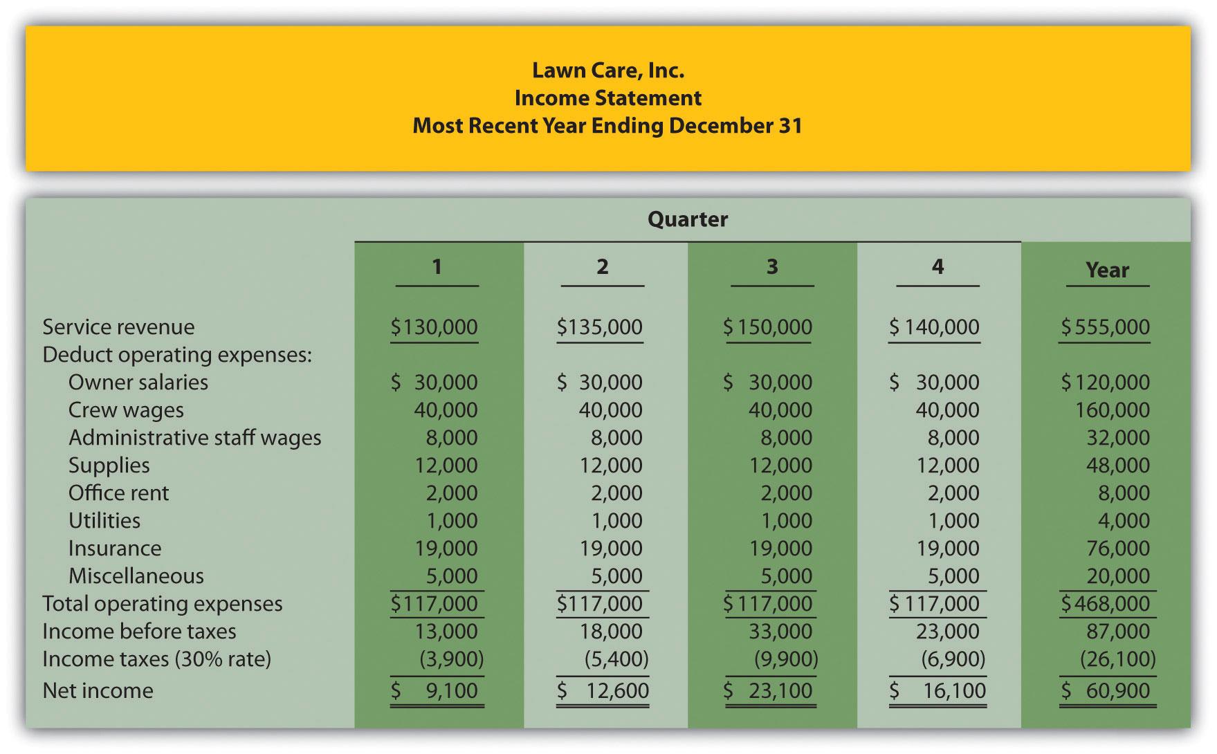 Profit And Expense Spreadsheet