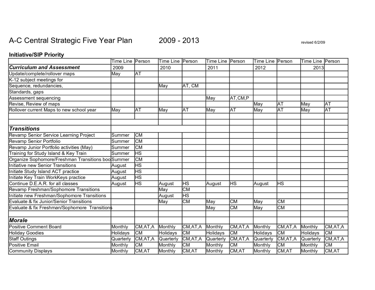 Simple Project Plan Template Project Management Spreadsheet Template Excel Free Excel