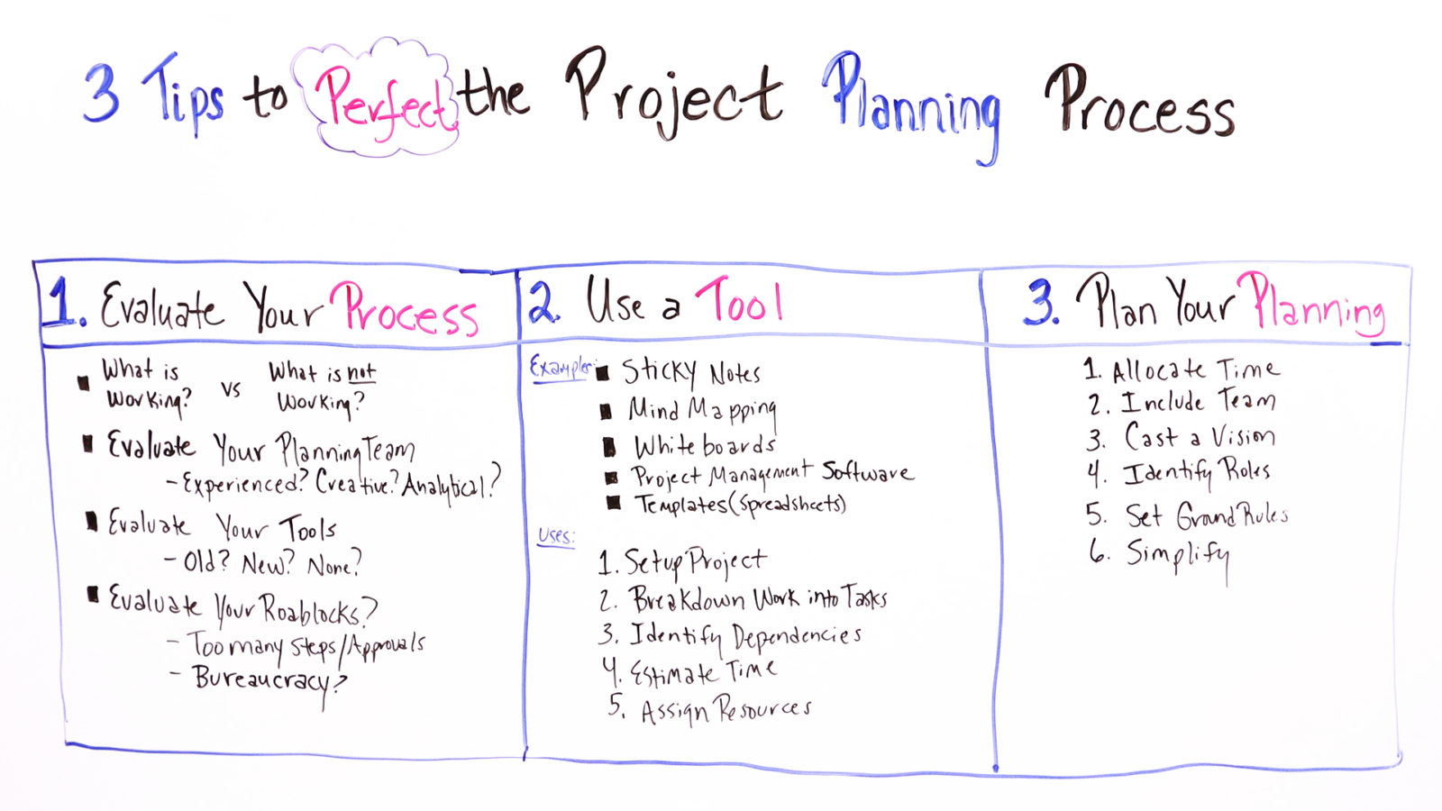 Project Management Steps Templates Example Of Spreadshee
