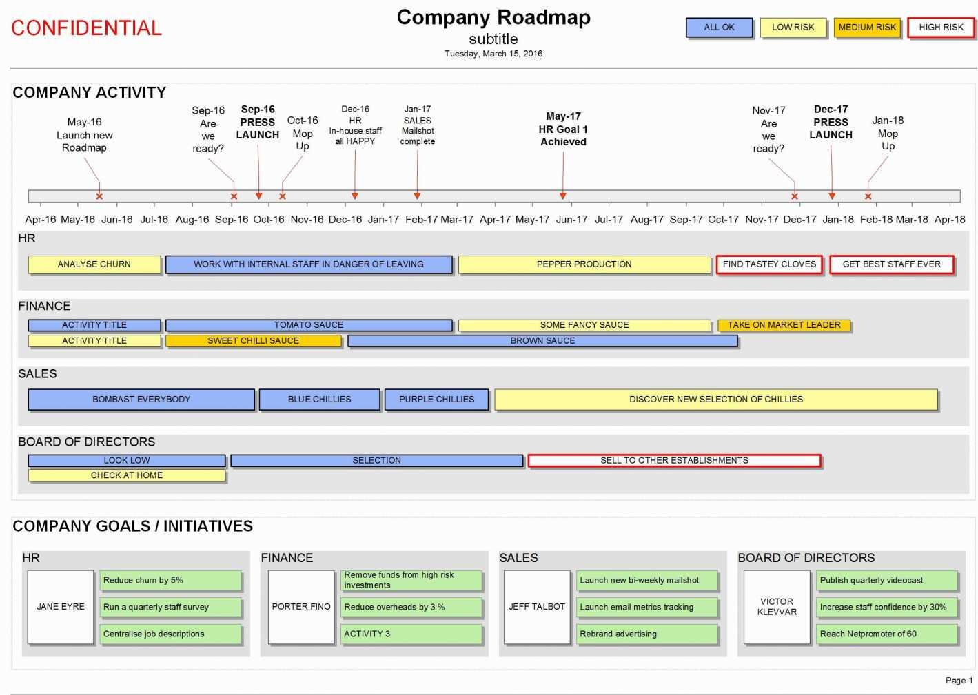 Free Kpi Dashboard Excel Template Elegant Free Line Gantt