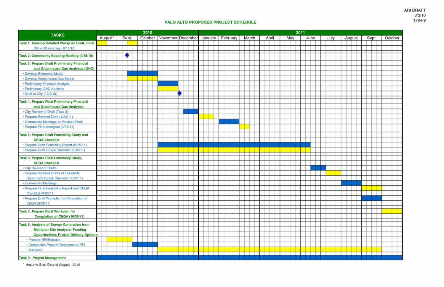 Project Management Worksheet Template Example Of