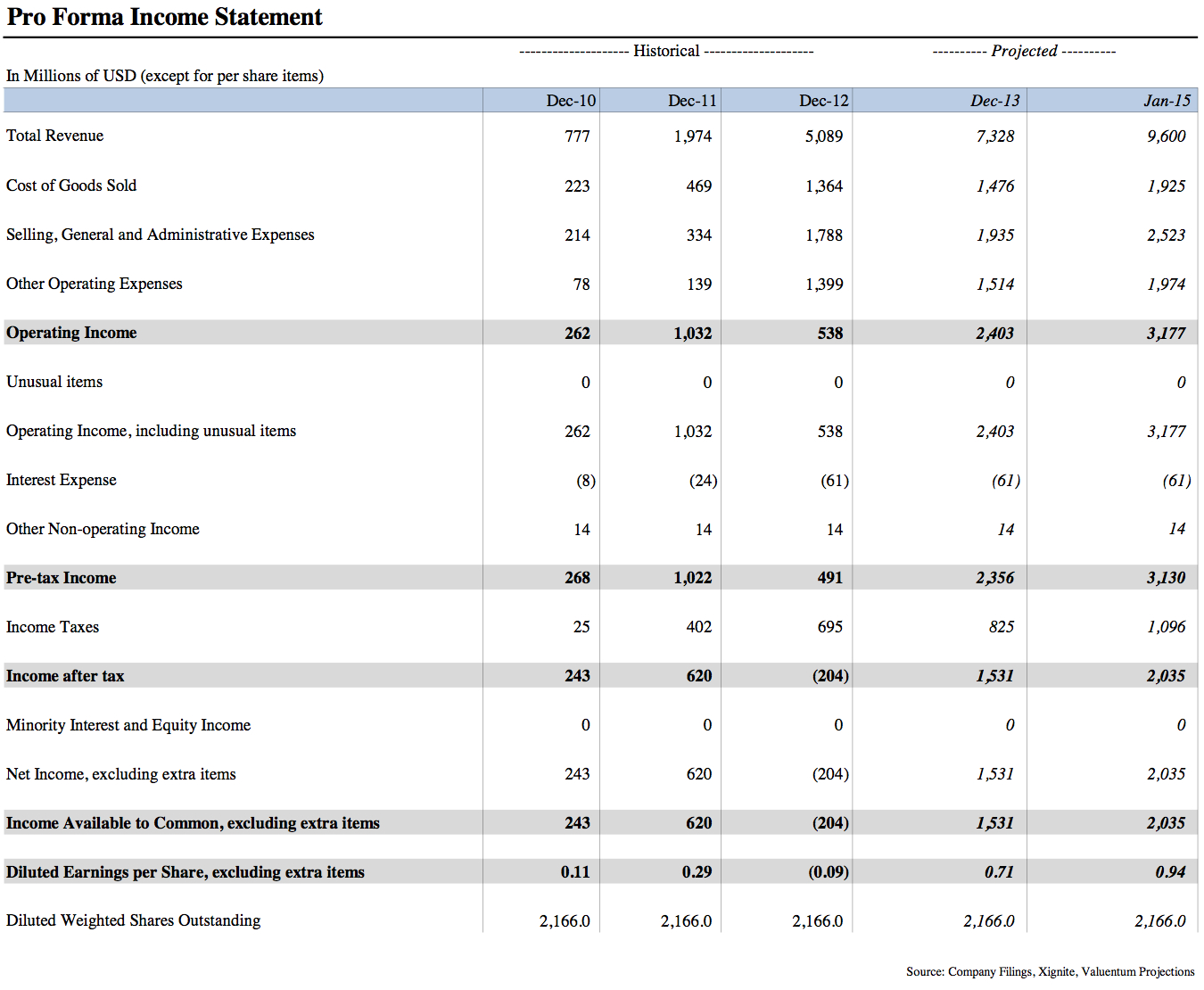 Freero Forma Income Statement Template Download Excel