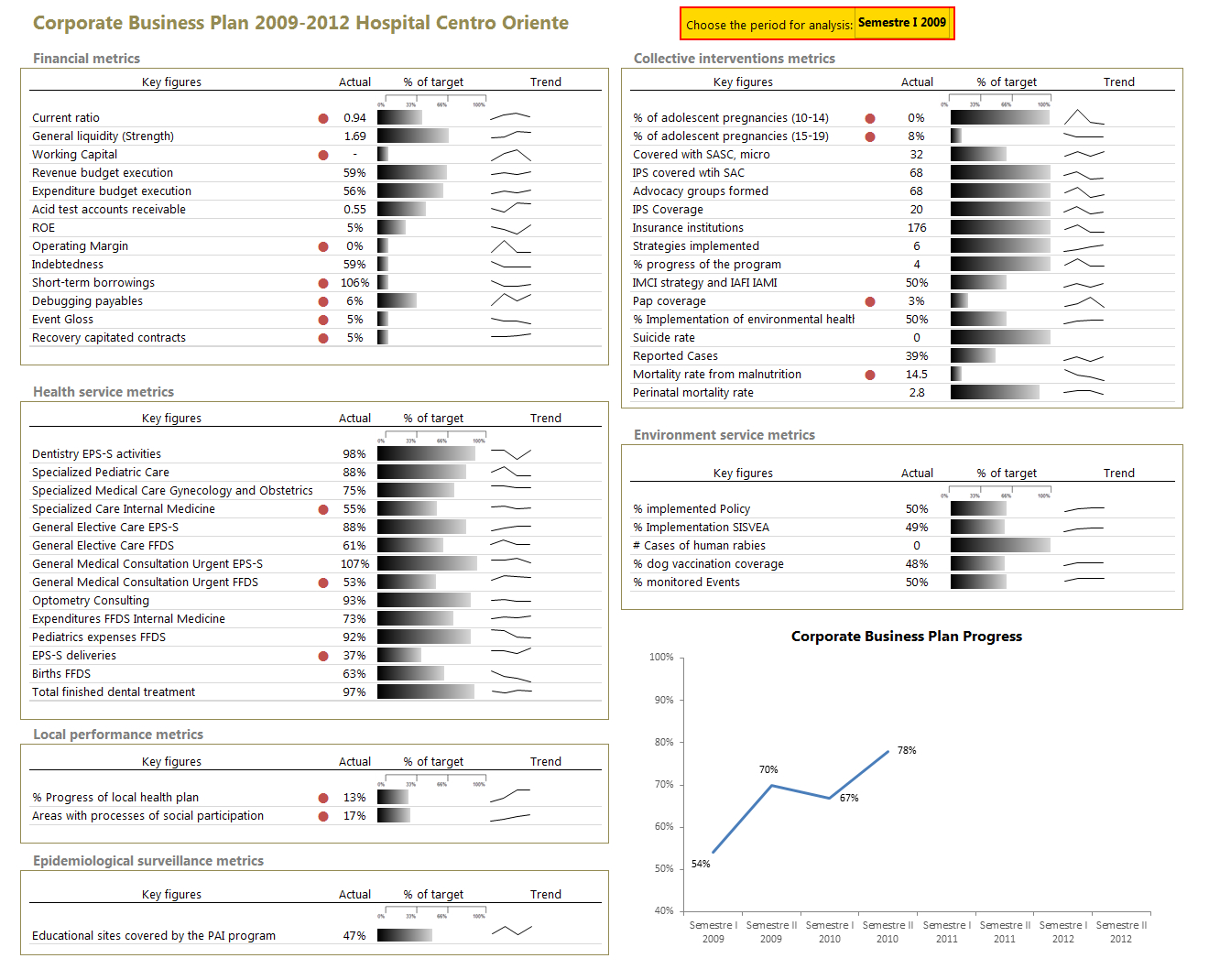 Health Care Dashboard In Excel