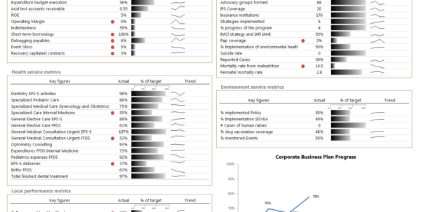 Health Care Dashboard In Excel Download Example Workbook