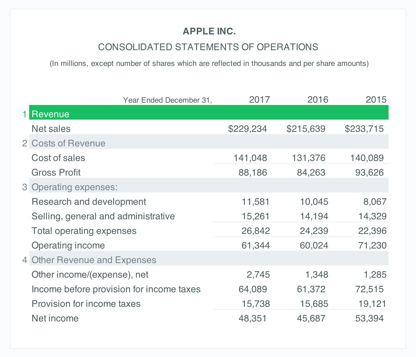 Income Statement Example A Simple Guide Free Download