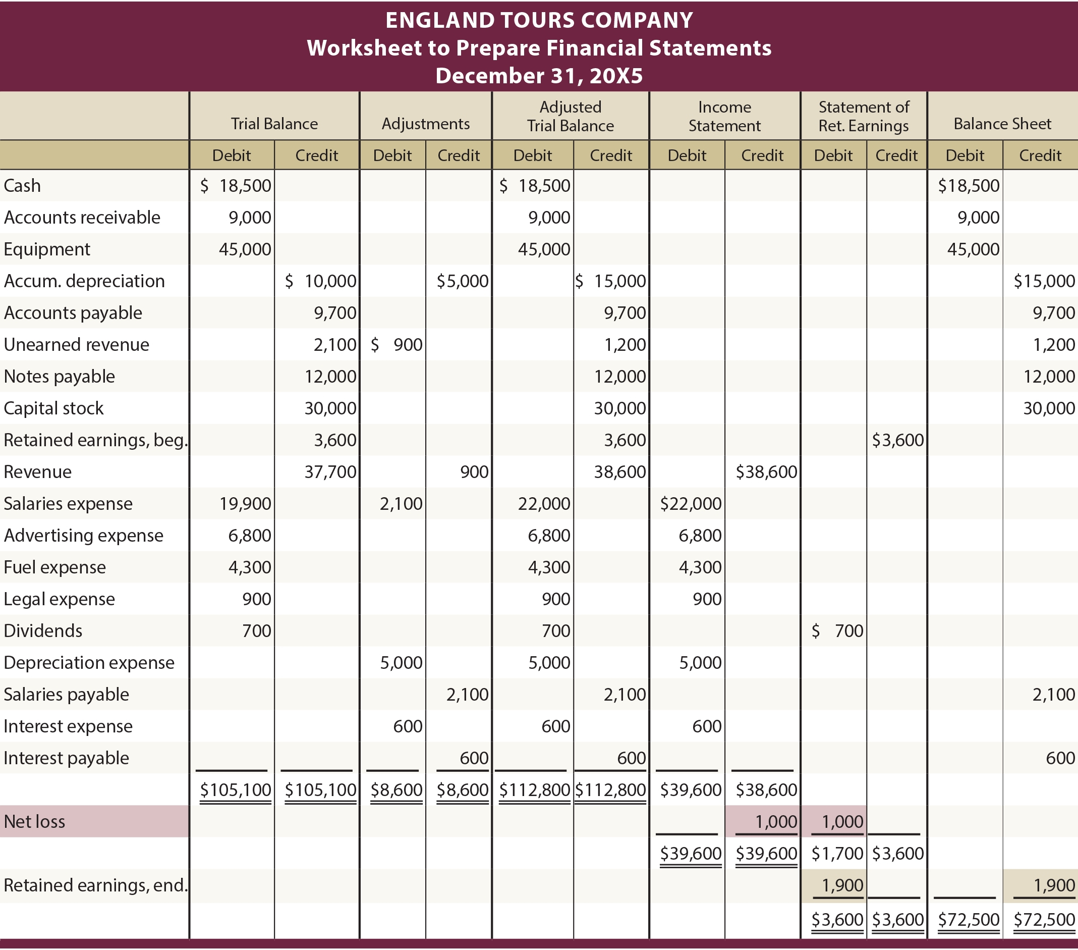 Income Statement Worksheet Db Excel
