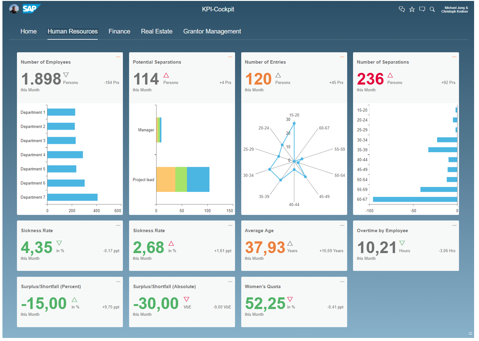 Free Kpi Dashboard Software Example Of Spreadshee Free Kpi Dashboard Software Download