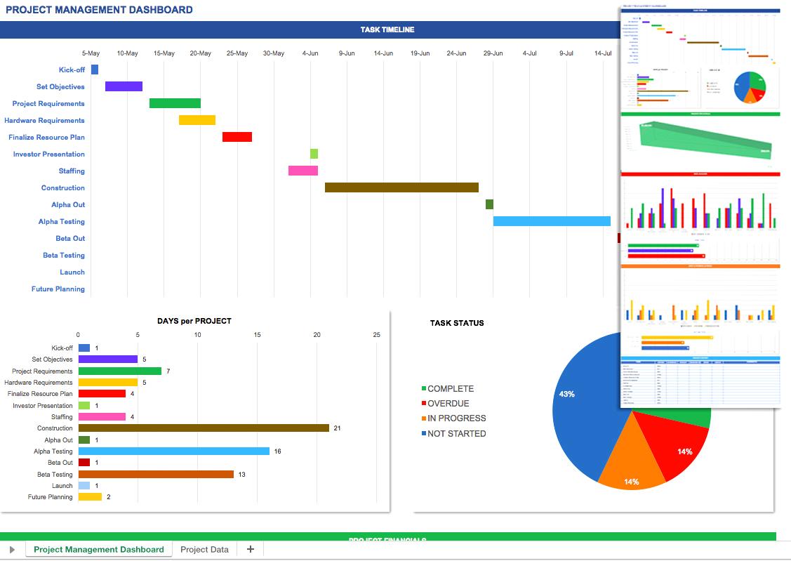 Kpi Excel Dashboard Vorlagen Temp Figur Project Management