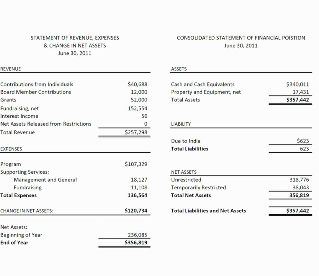 Monthly Income Statement Template Excel Luxury Church