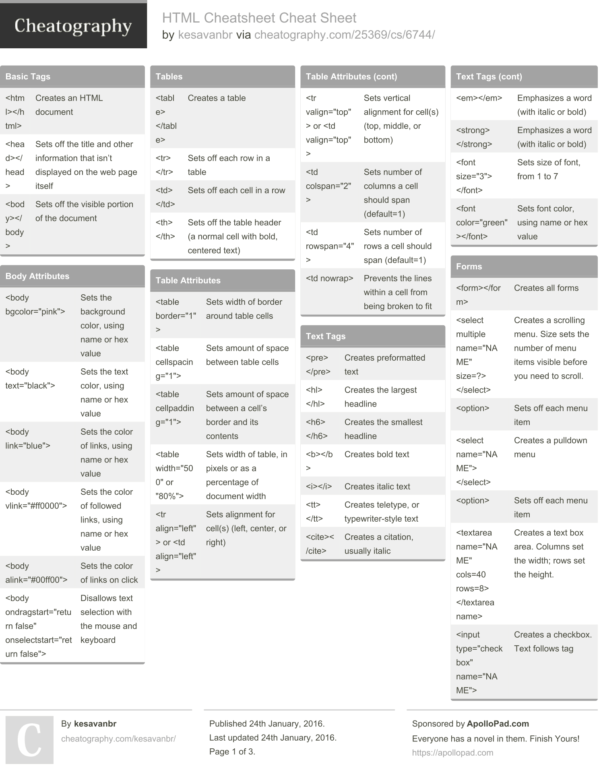 Project Management Cheat Sheet Pdf Example of Spreadshee