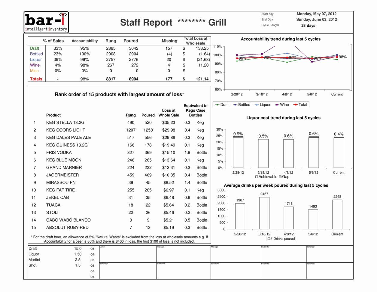 Cattle Inventory Spreadsheet Inspirational Liquor Store