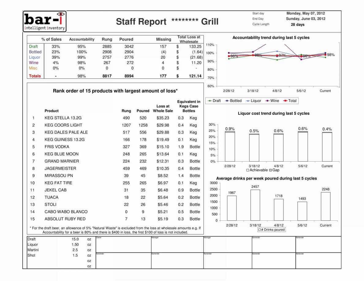 Sample Bar Inventory Spreadsheet Liquor Inventory Sheet