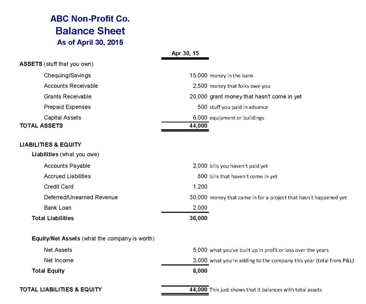 Assets And Liabilities Spreadsheet Template Spreadsheet