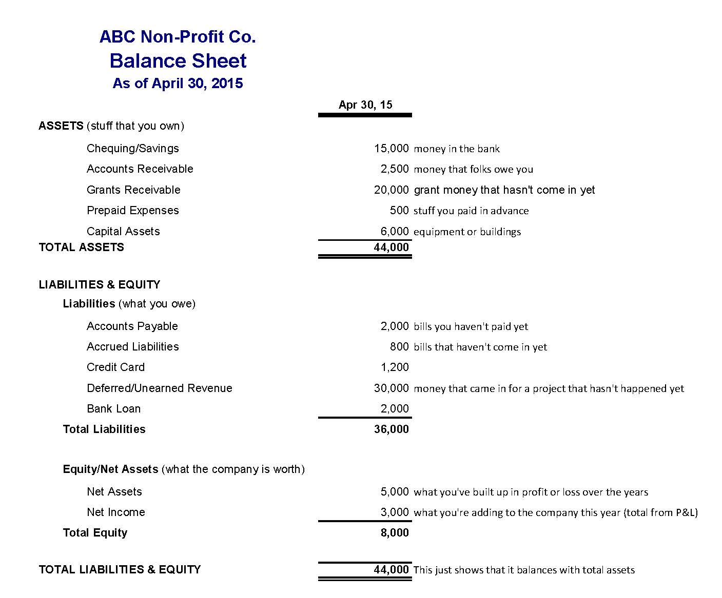 Assets And Liabilities Spreadsheet Template Inside Profit