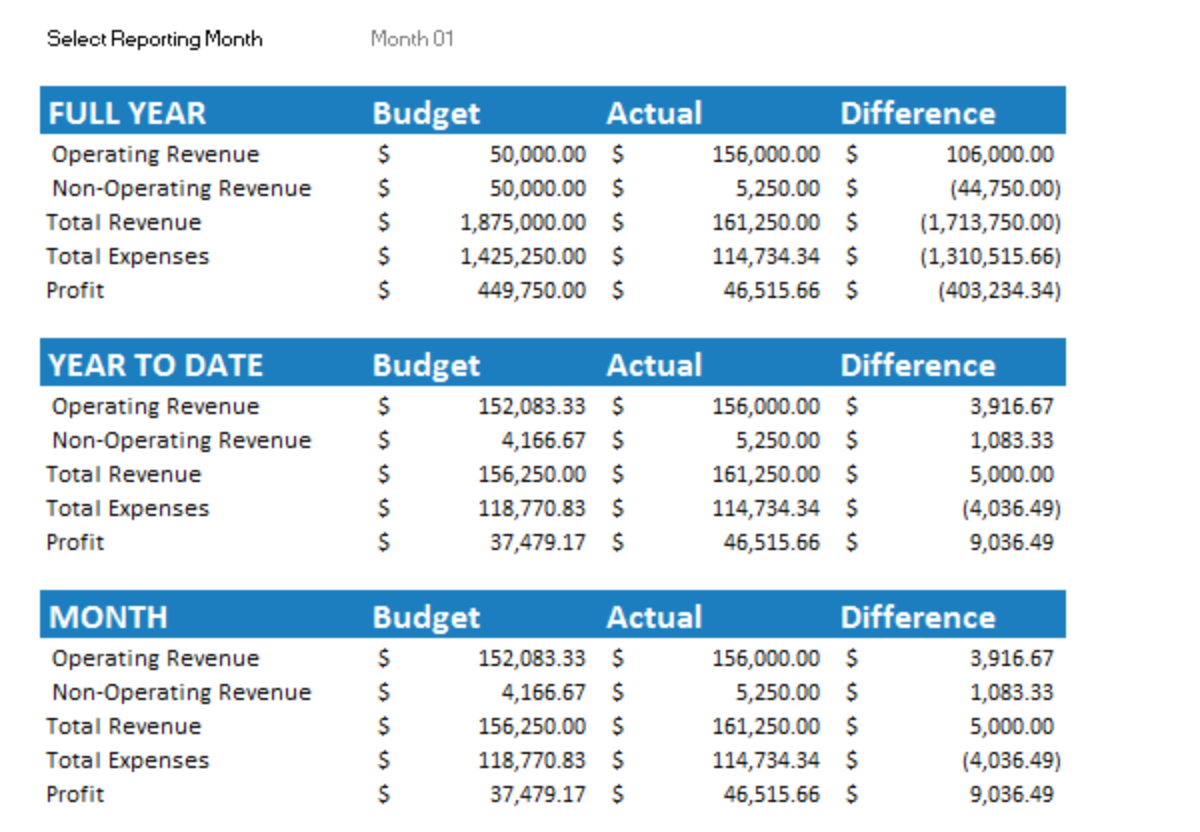 Budget And Cash Flow Spreadsheet Within 7 Free Small