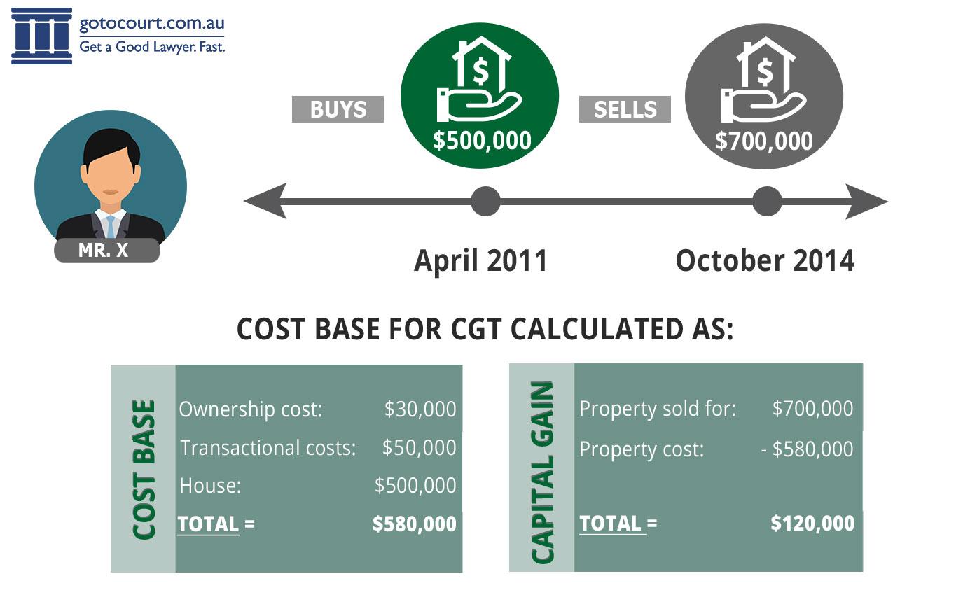 Capital Gains Tax Spreadsheet Australia 1