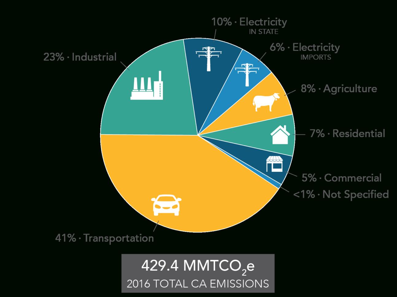 Carbon Footprint Calculator Excel Spreadsheet