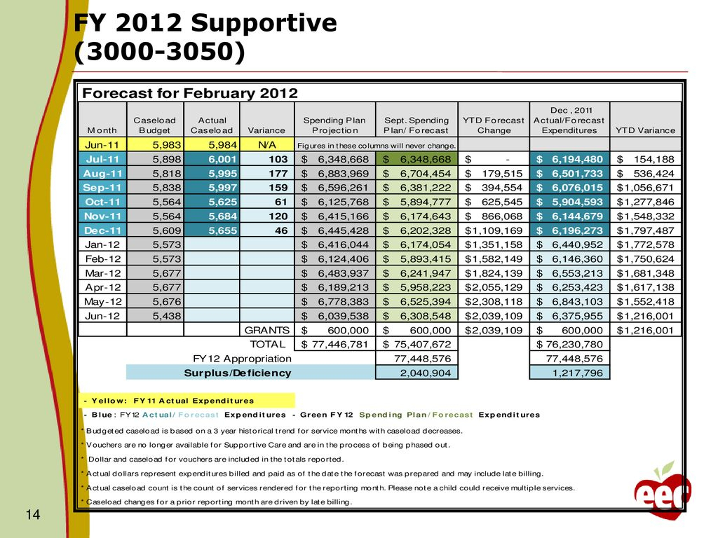 Caseload Spreadsheet Intended For Fy12 Budget And Caseload