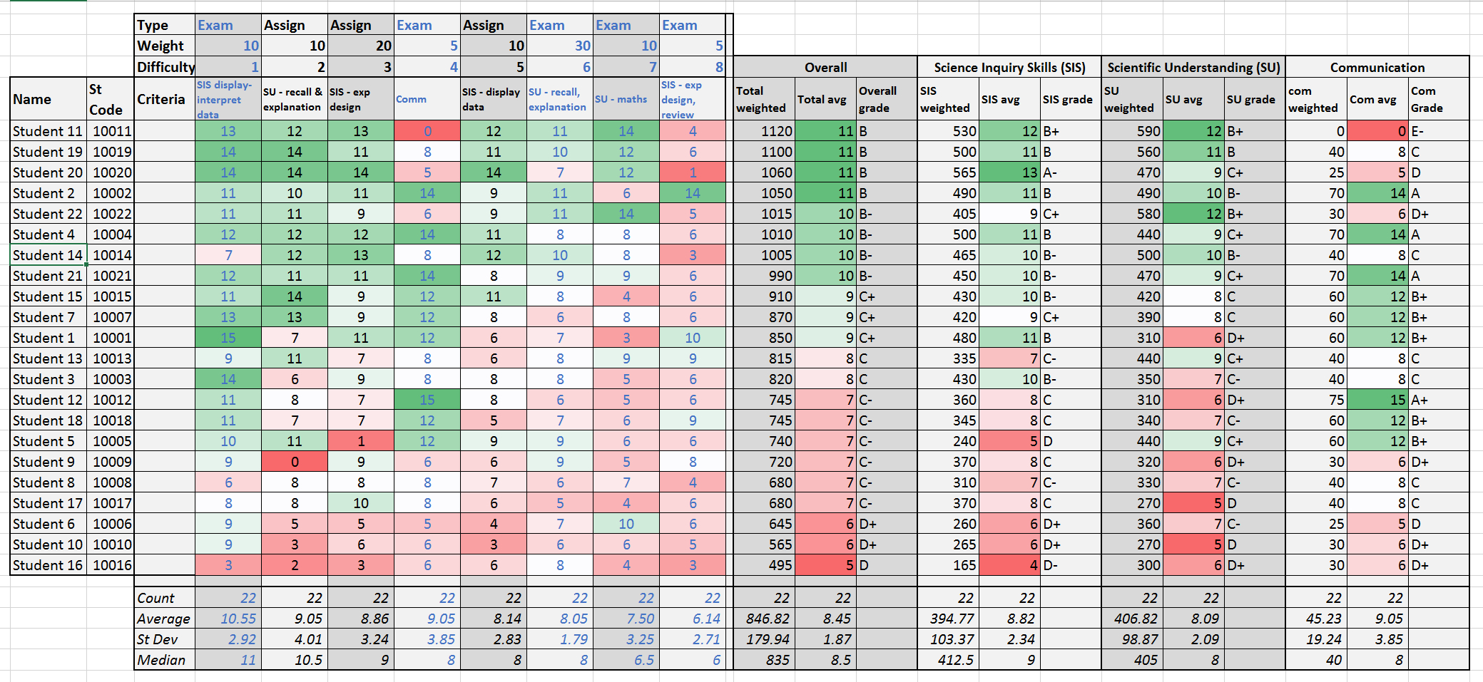 Colourful Excel Spreadsheet Spreadshee Colourful