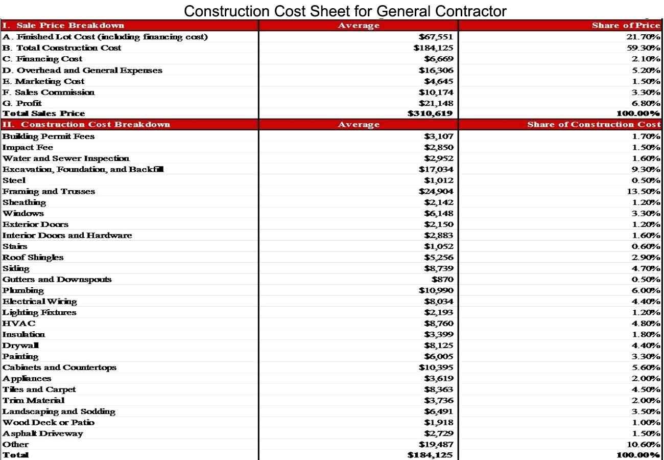 Samples Of Spreadsheets For Expenses Expense Spreadsheet