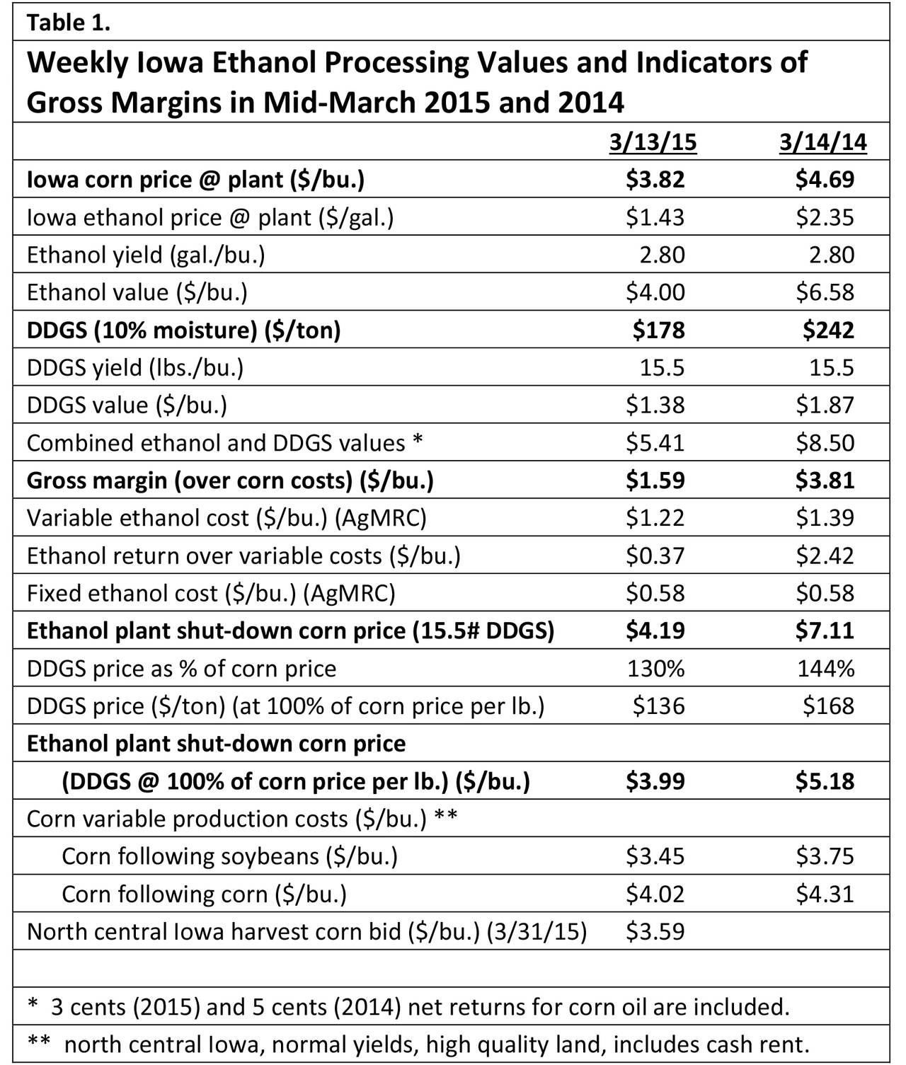 Corn Cost Per Acre Spreadsheet Spreadsheet Downloa Corn