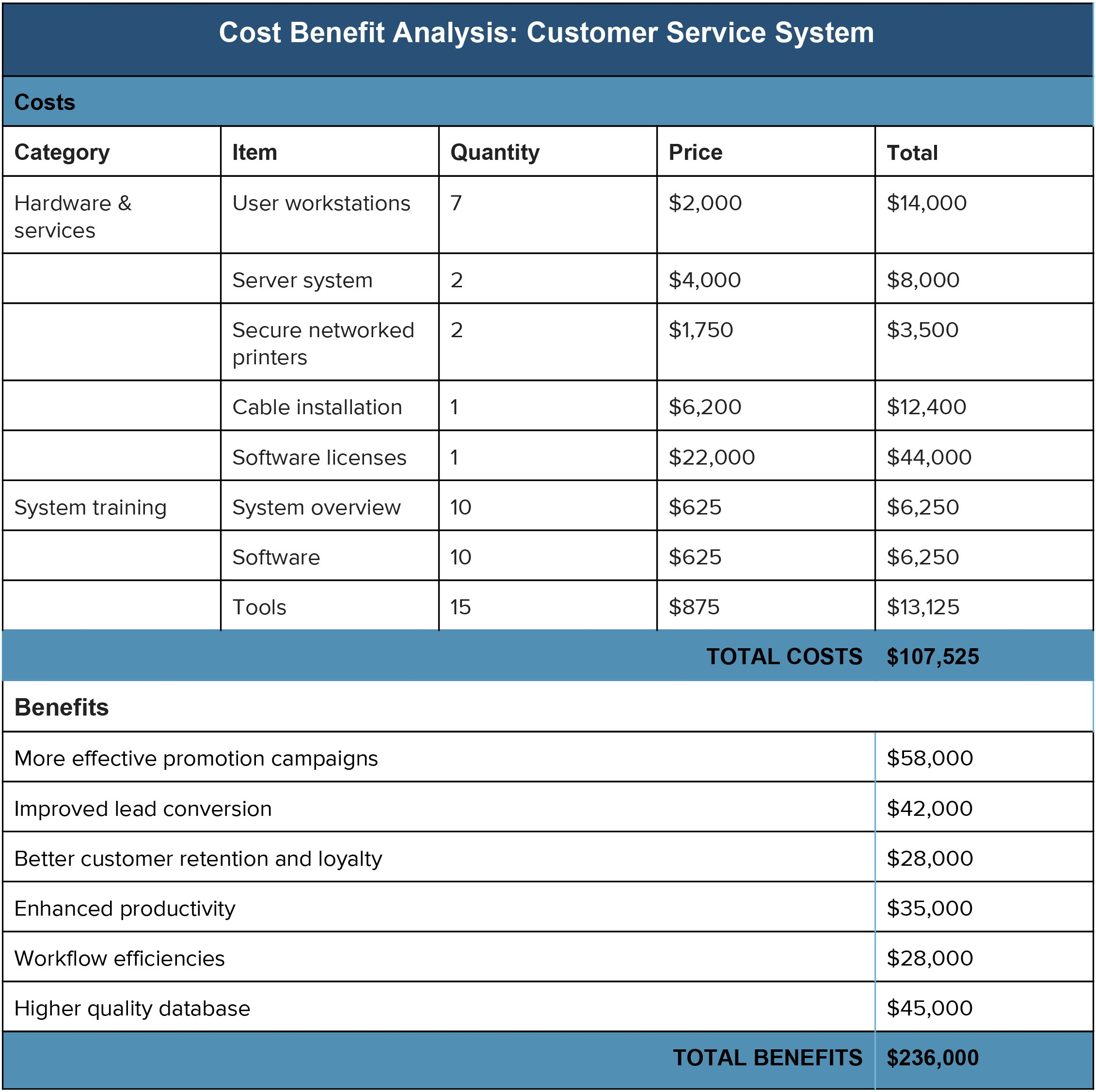 Data Center Cost Model Spreadsheet Spreadshee Data
