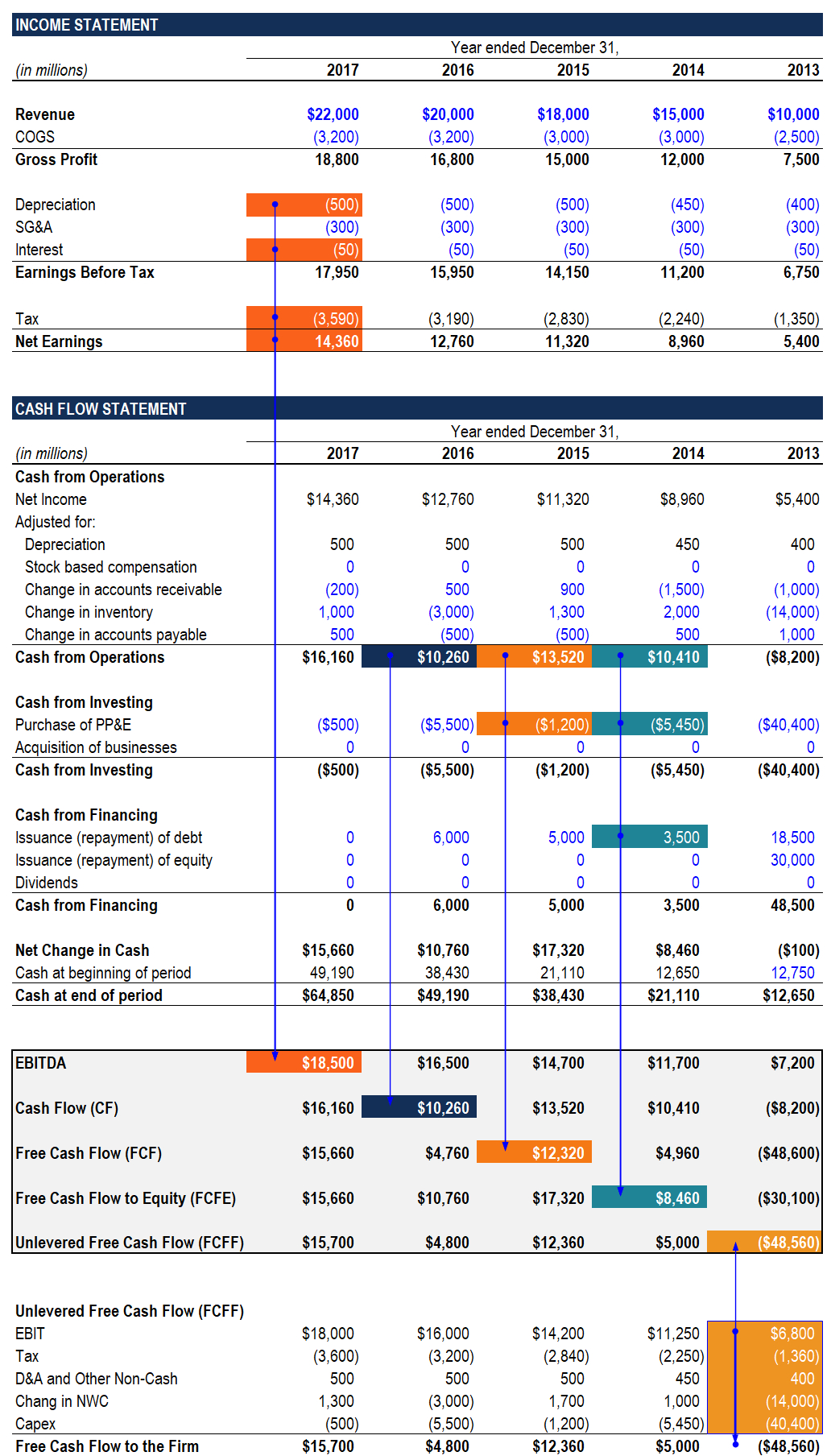 Ebitda Valuation Spreadsheet Spreadshee Ebitda
