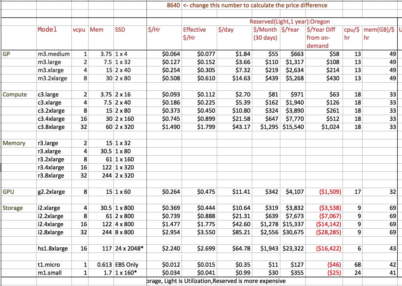 Ec2 Pricing Spreadsheet Throughout Aws Ec2 Price Worksheet