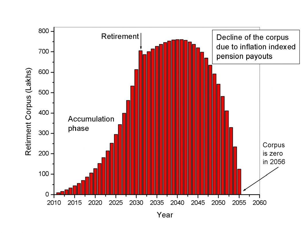 Excel Retirement Calculator Spreadsheet Canada In Download