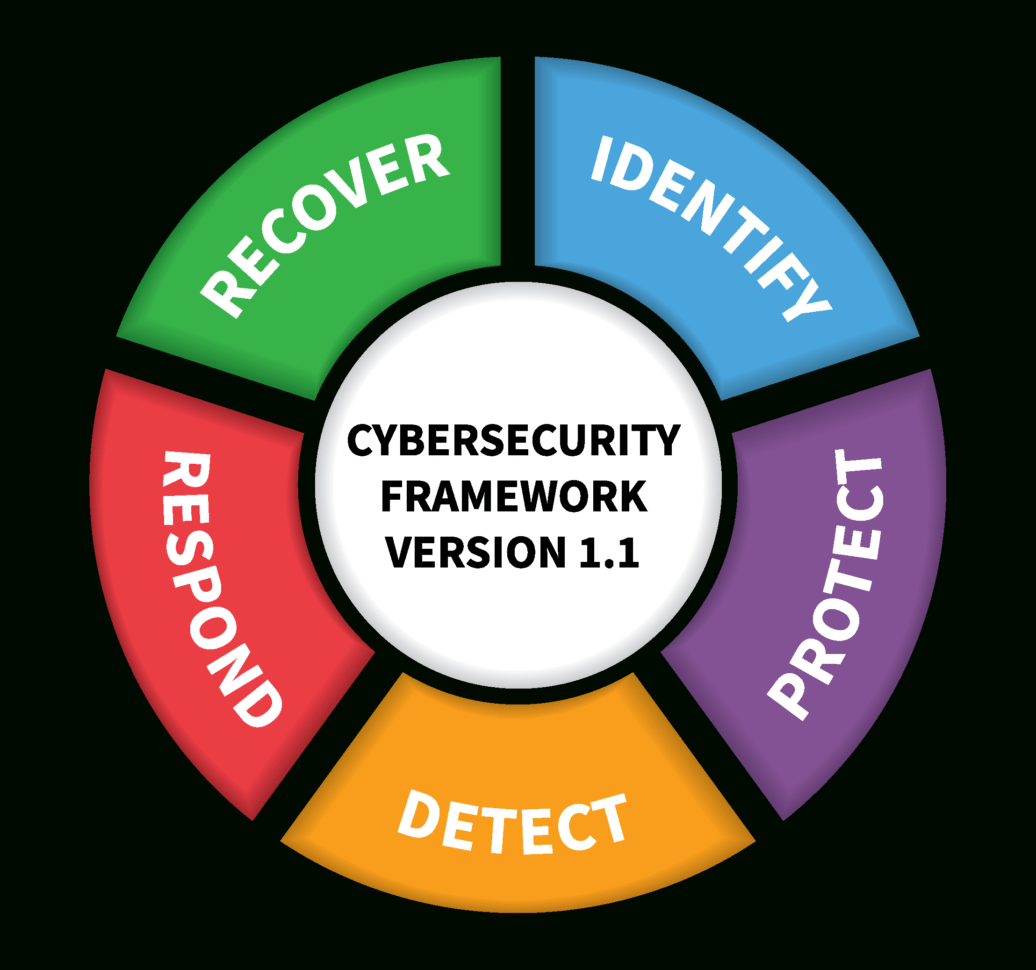 Ffiec Cybersecurity Assessment Tool Excel Spreadsheet In