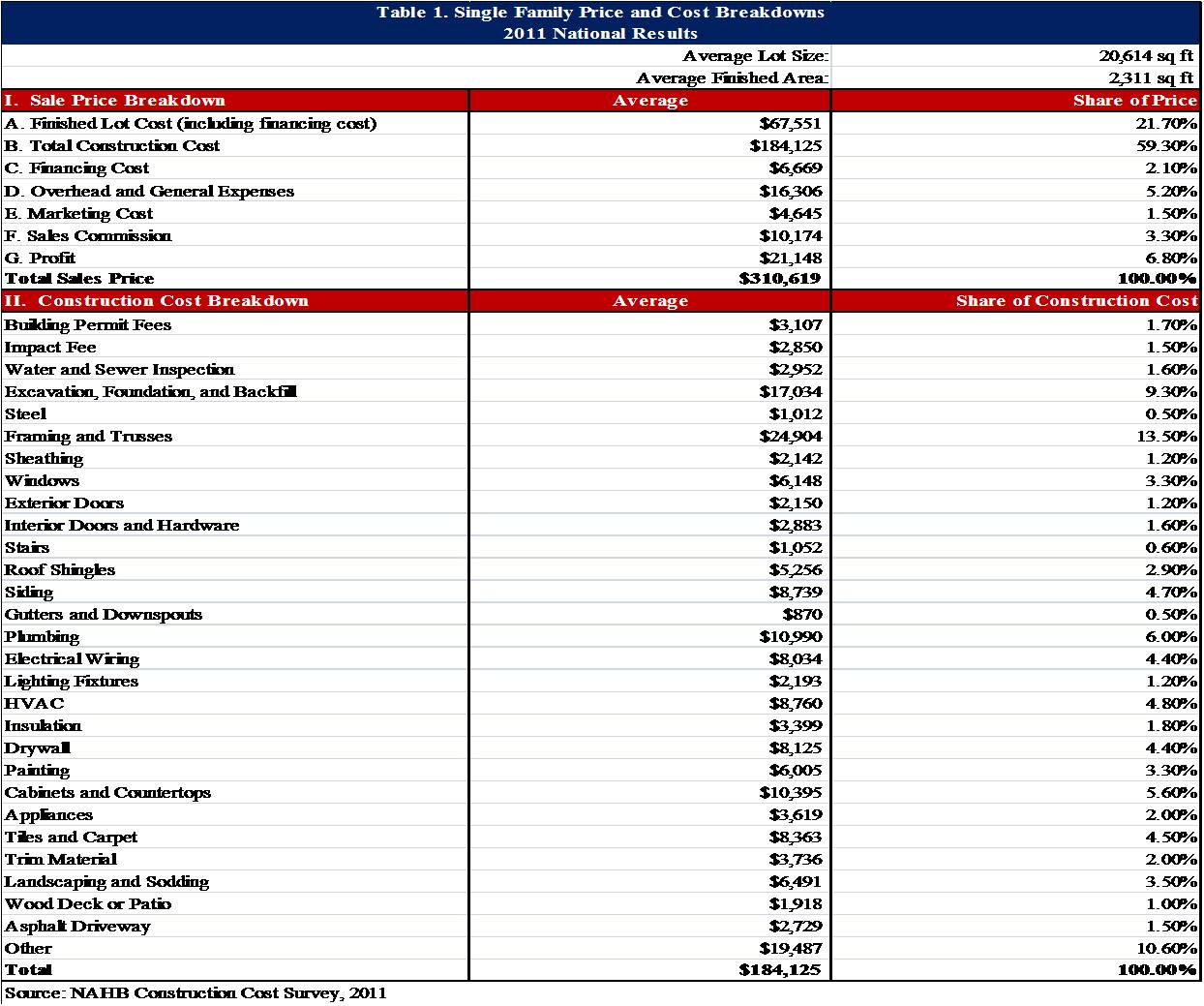 House Construction Cost Spreadsheet With Example Of House