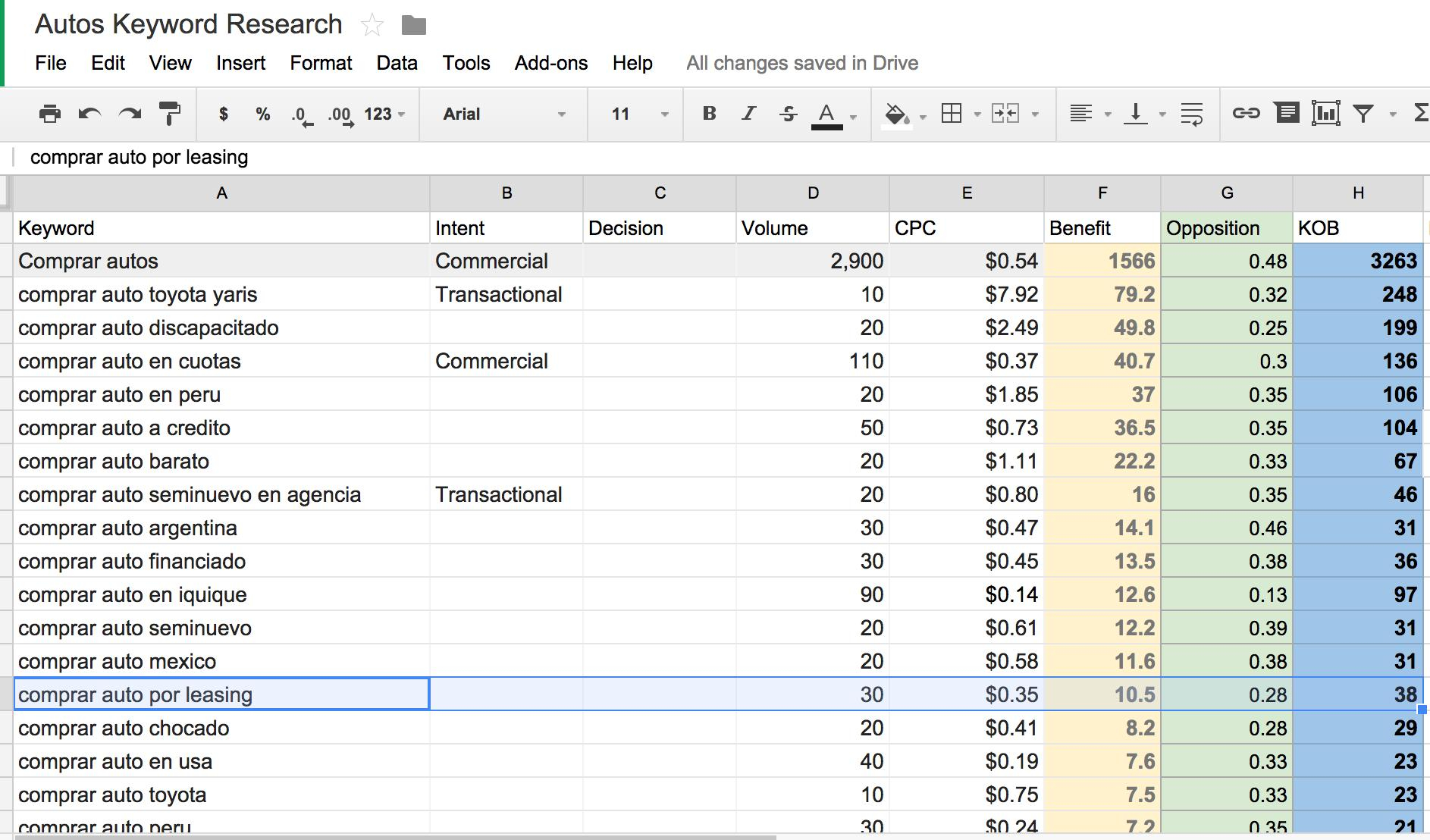 Keyword Research Spreadsheet With Keyword Research