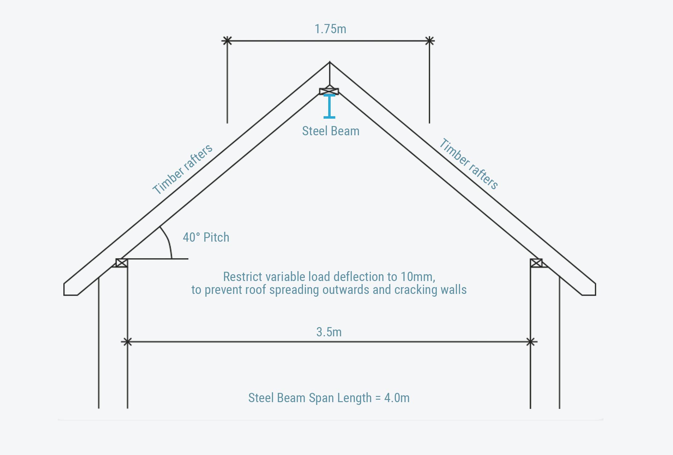 Lintel Design Spreadsheet Payment Spreadshee steel angle