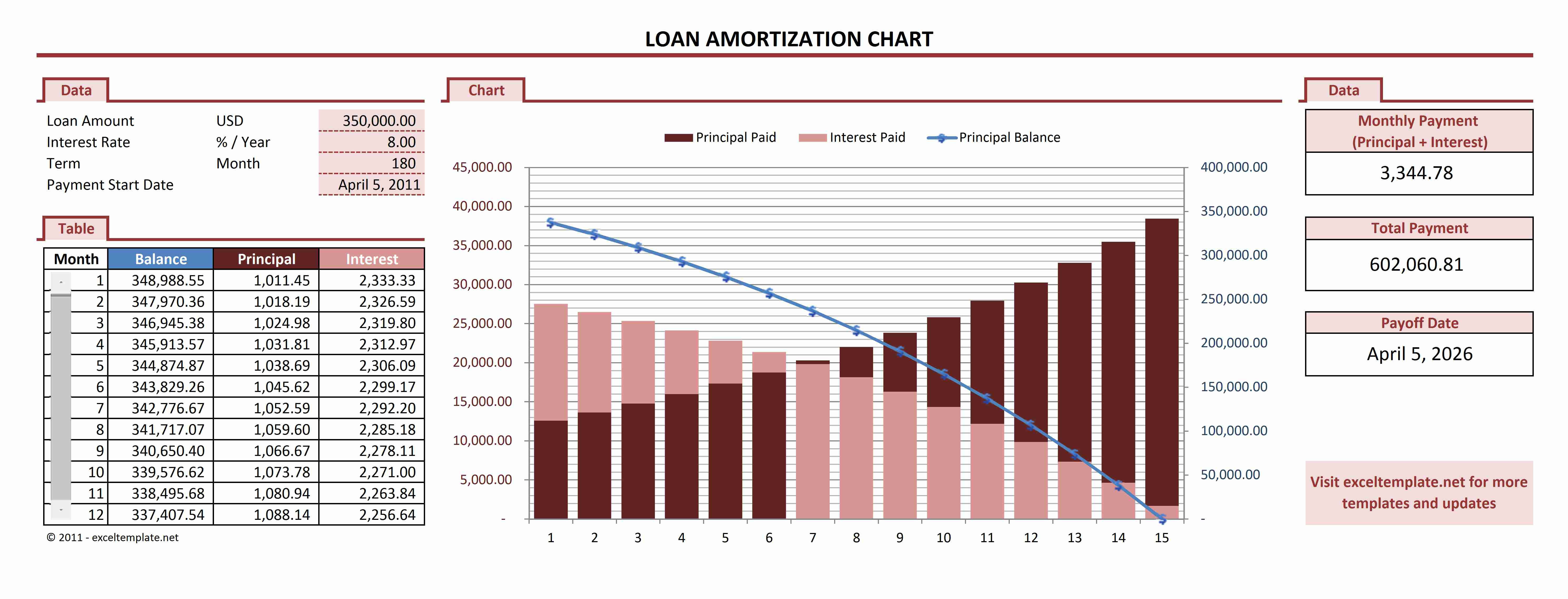 Mortgage Payment Spreadsheet Excel Throughout Amortization