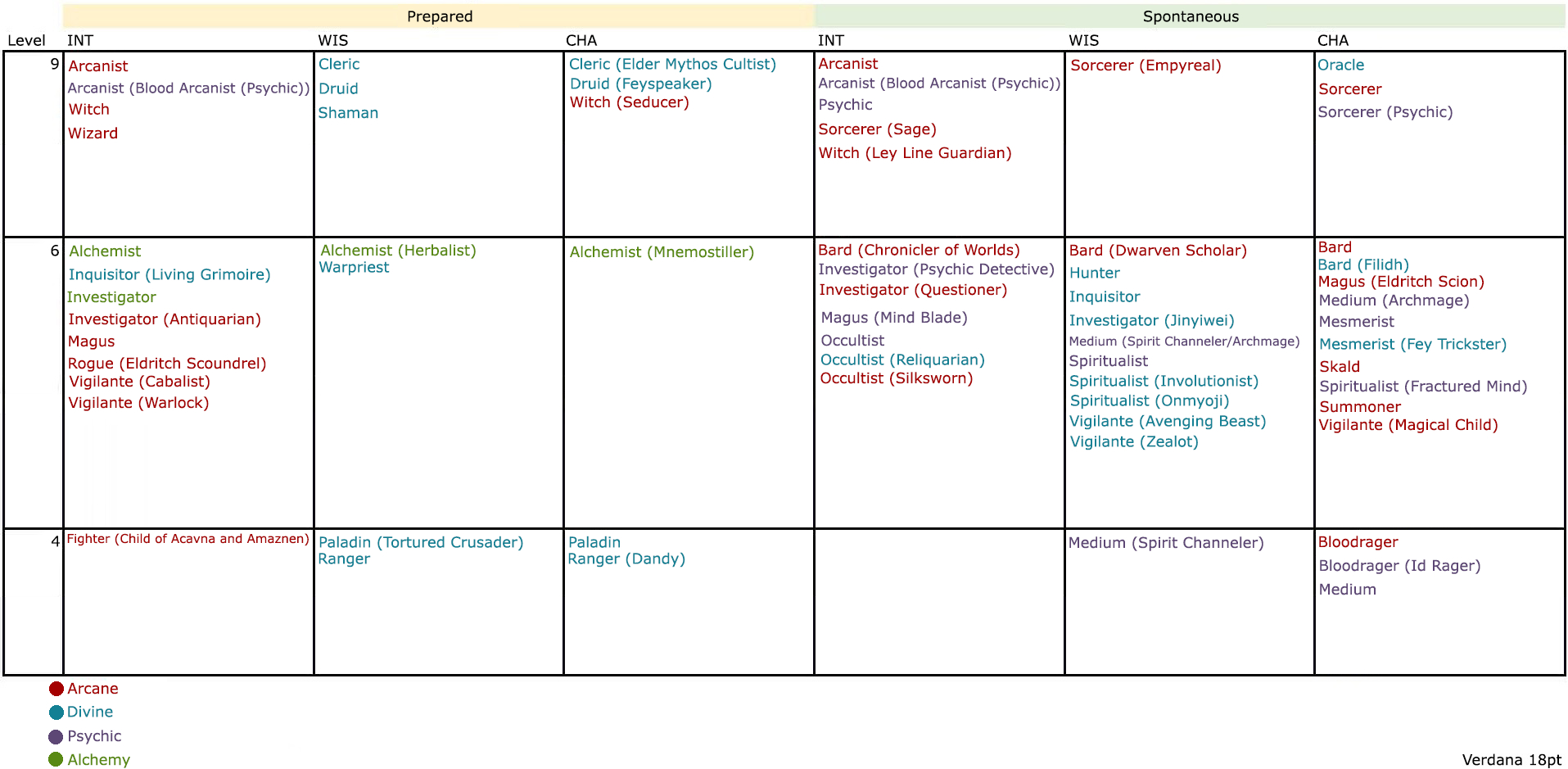 Pathfinder Spreadsheet Within The Ultimate Caster Chart