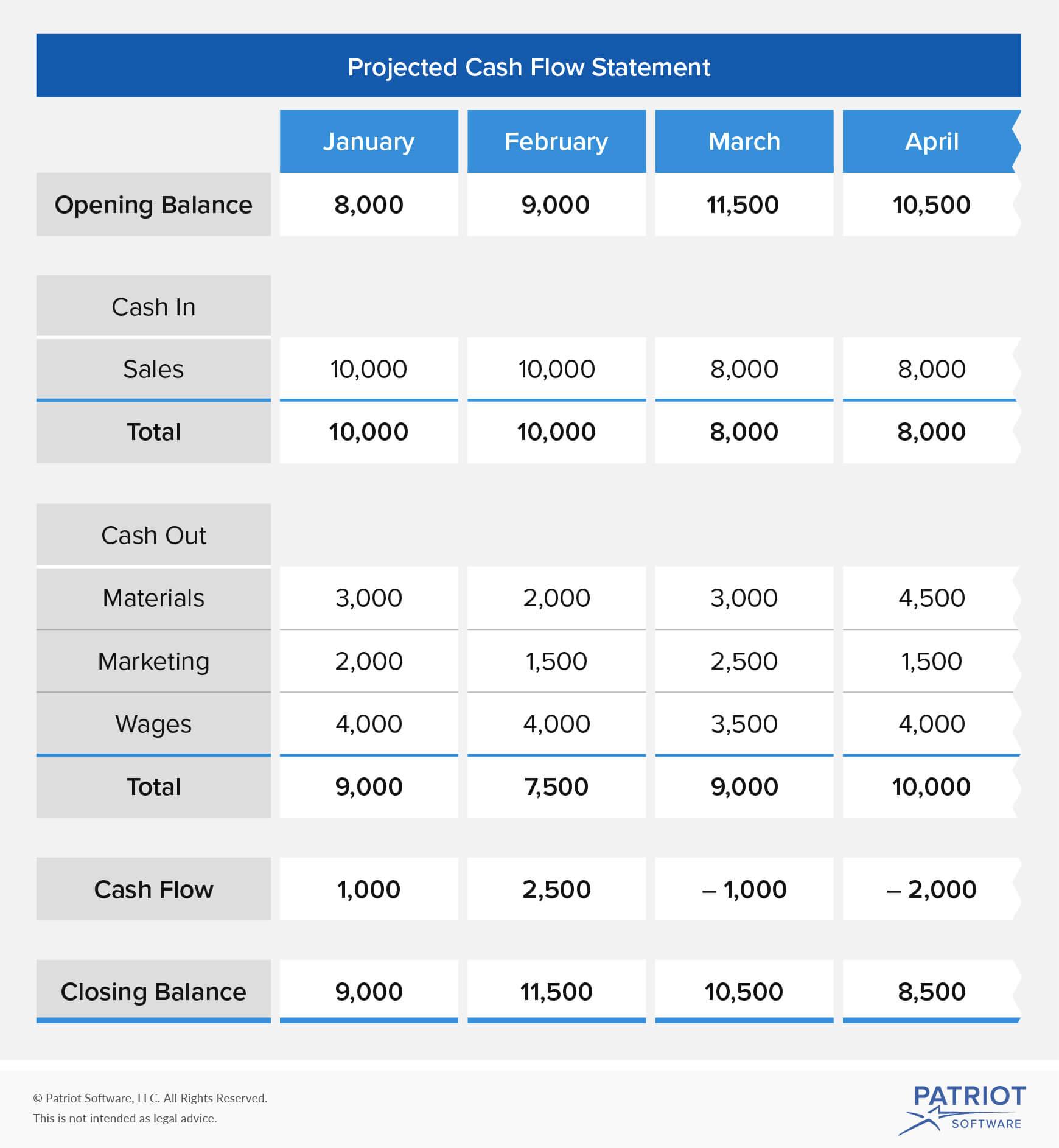 Project Cash Flow Worksheet Excel