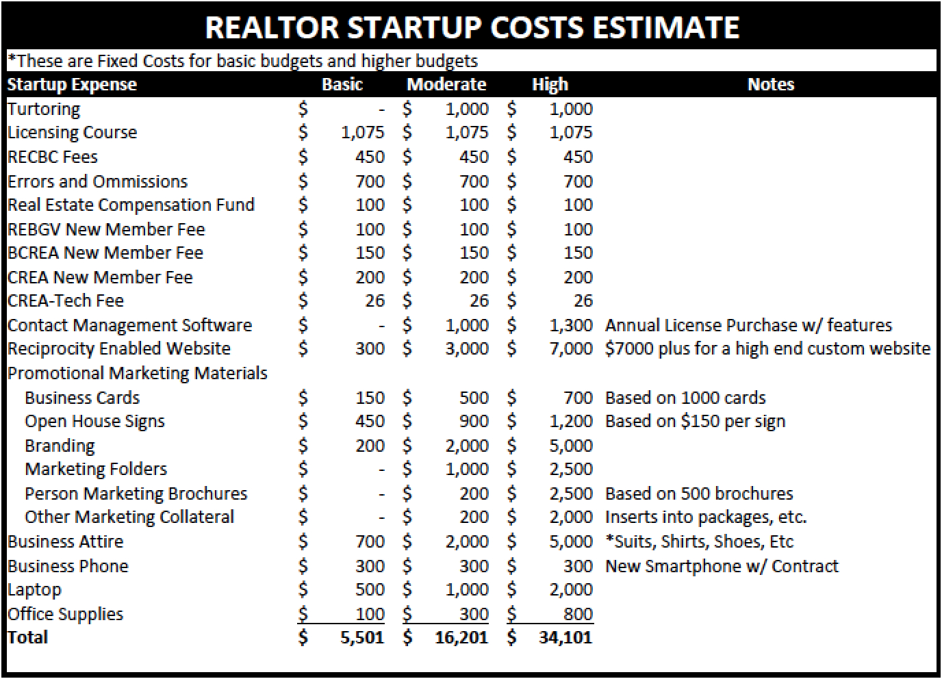 Real Estate Agent Budget Spreadsheet Throughout Real