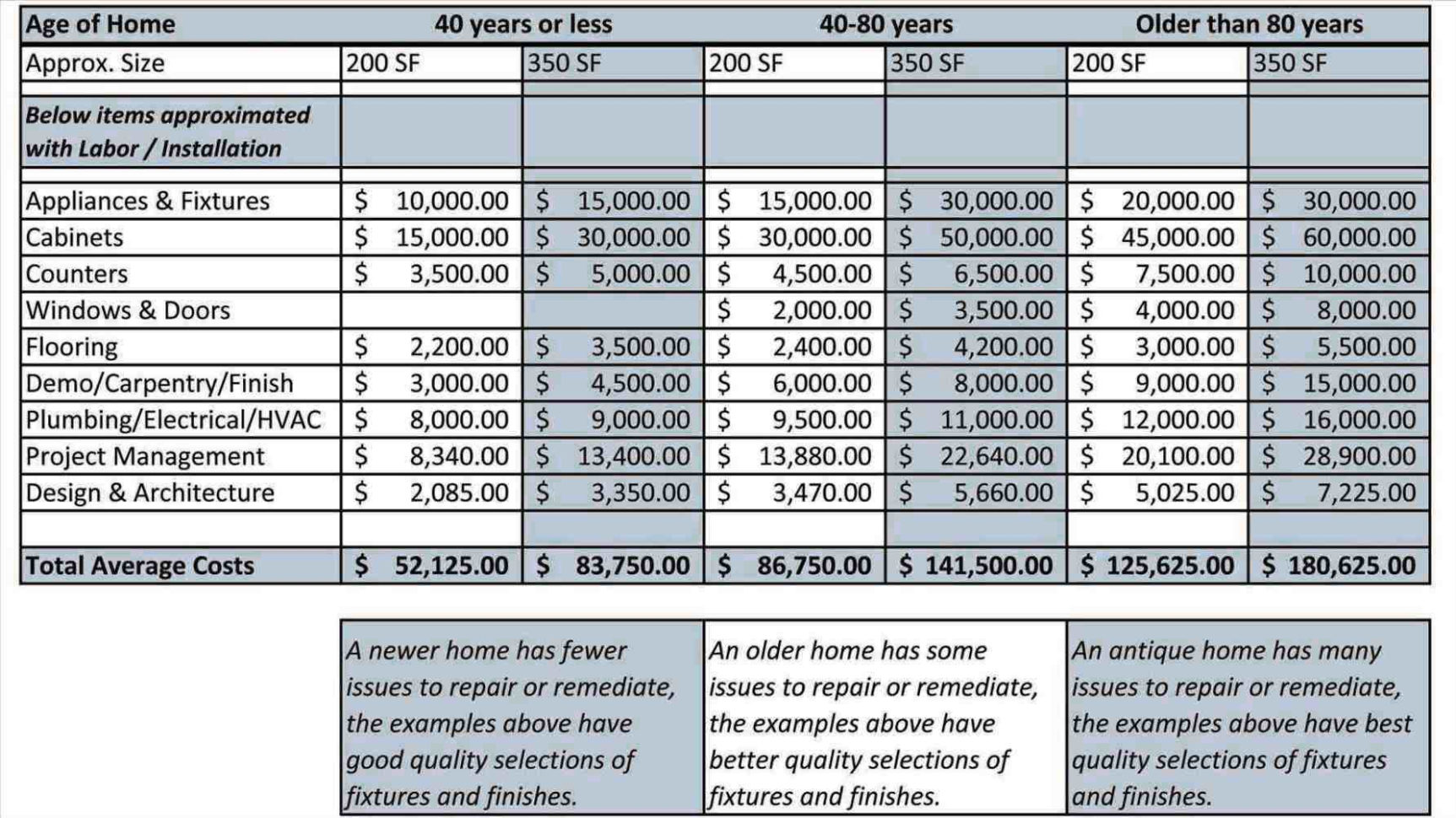 Remodeling Budget Spreadsheet Excel With Regard To Project Commercial Renovation Cost Estimator