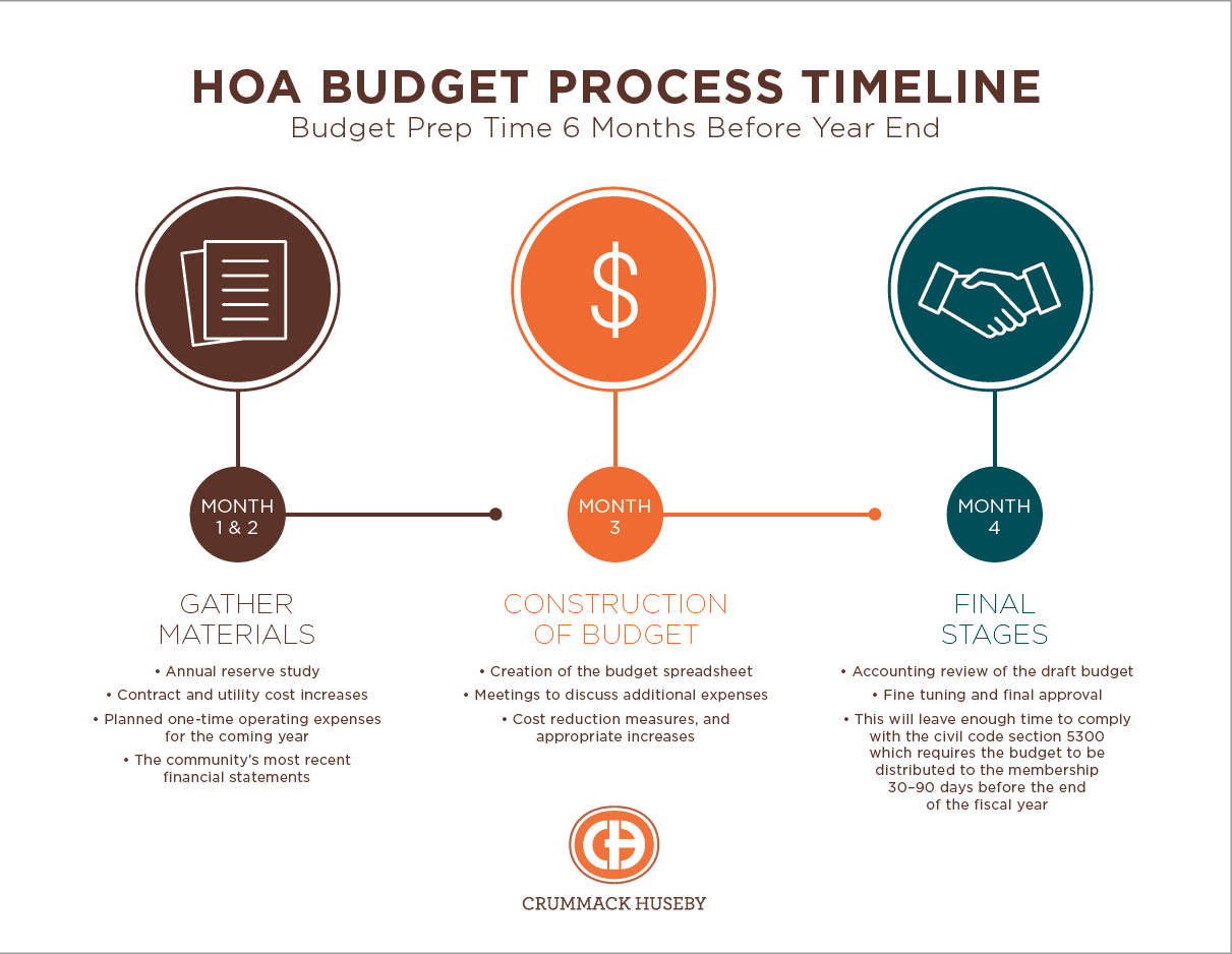 Reserve Study Spreadsheet Within Your Hoa Budget Timeline