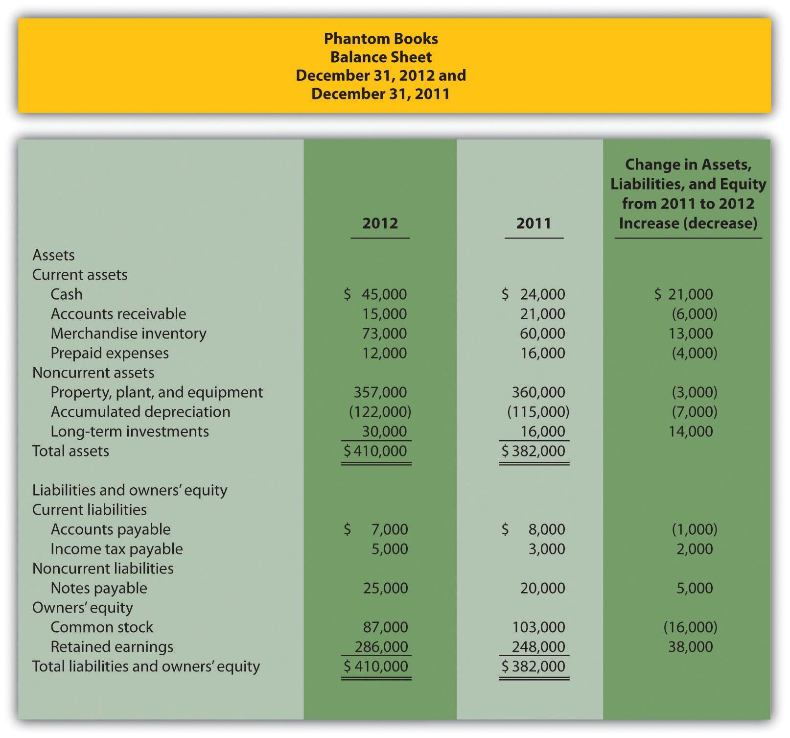 Retail Store Cash Flow Spreadsheet Db Excel