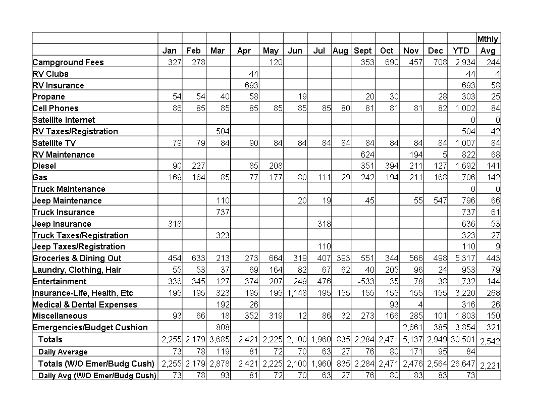 Rv Expenses Spreadsheet Spreadsheet Downloa Rv Expenses