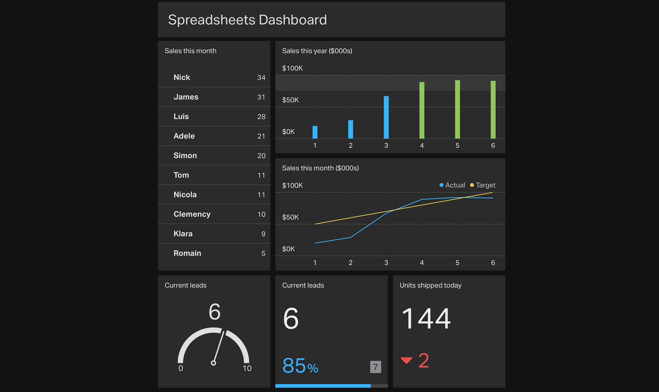 Spreadsheet Dashboard Template For 4 Ways To Automagically