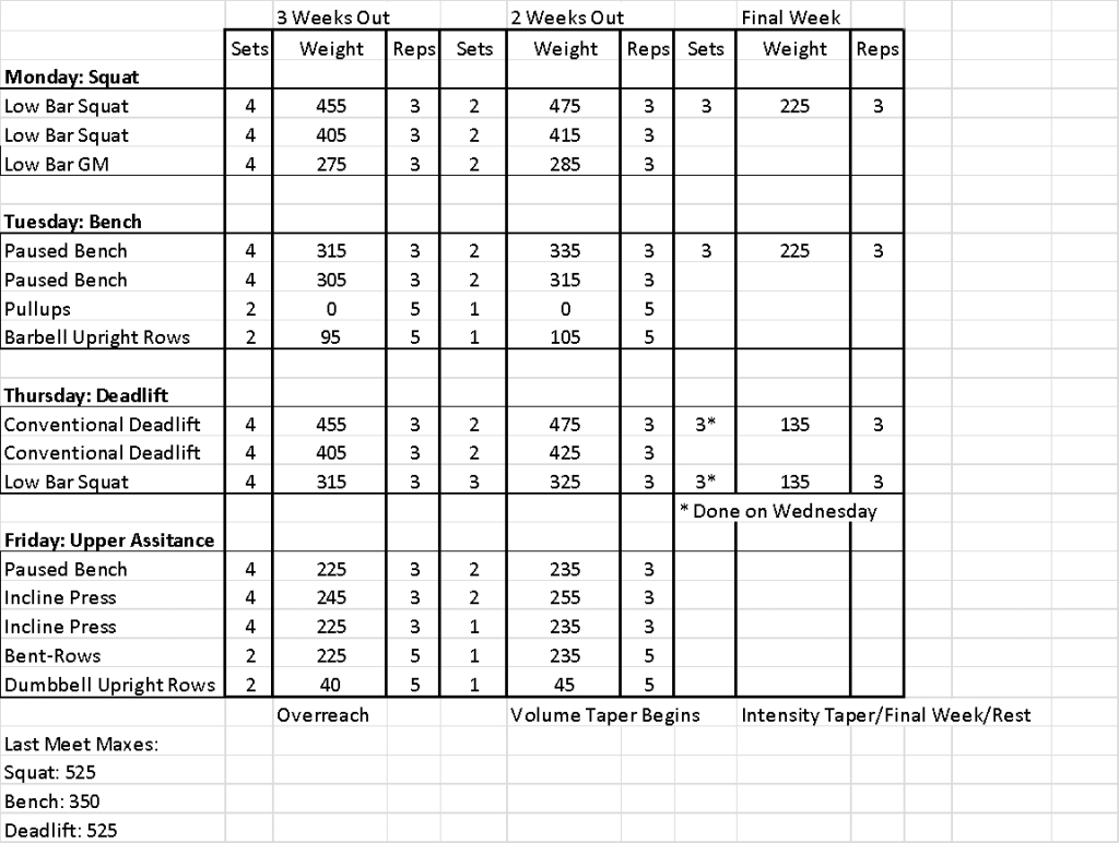 Texas Method Powerlifting Spreadsheet Google Spreadshee